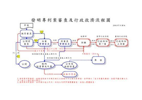 發明專利案審查及行政救濟流程圖