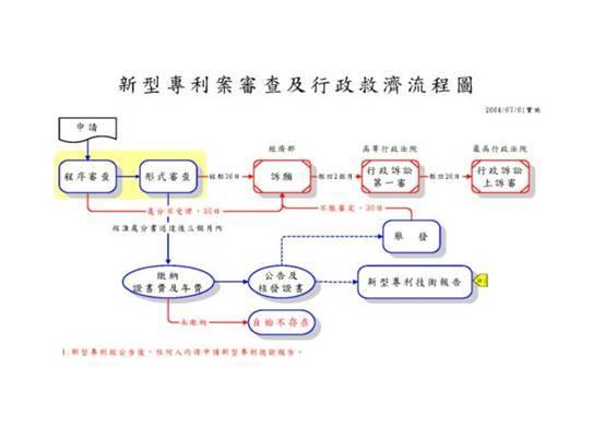 新型專利案審查及行政救濟流程圖