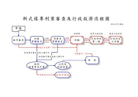 新式樣專利案審查及行政救濟流程圖